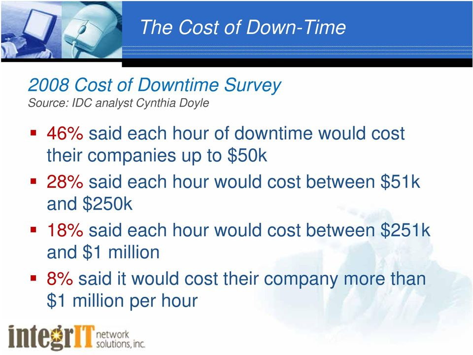 said each hour would cost between $51k and $250k 18% said each hour would cost