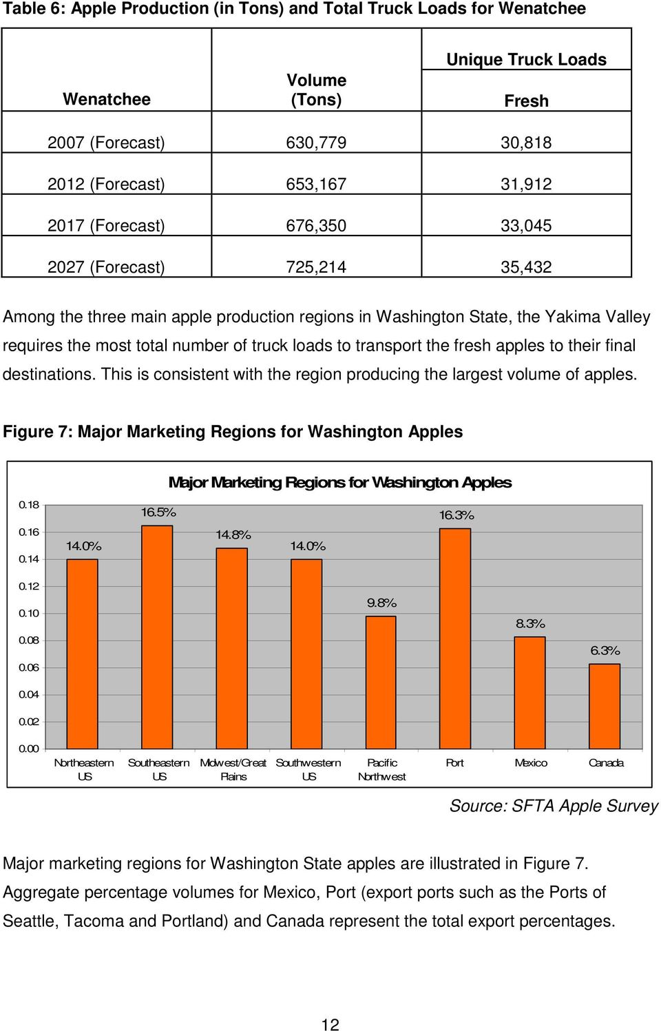 apples to their final destinations. This is consistent with the region producing the largest volume of apples. Figure 7: Major Marketing Regions for Washington Apples 0.18 0.16 0.14 14.