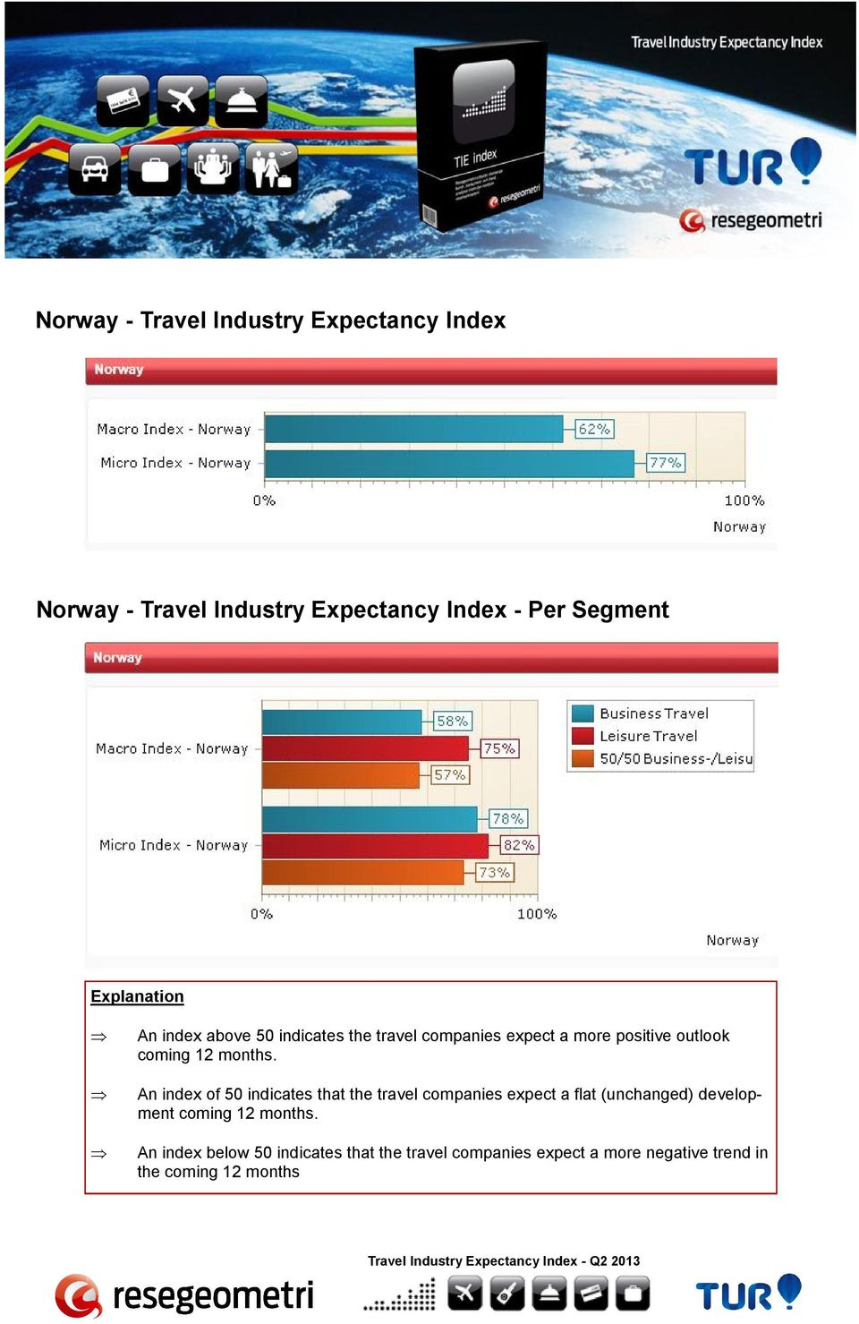 positive outlook An index of 50 indicates that the travel companies expect a flat (unchanged)