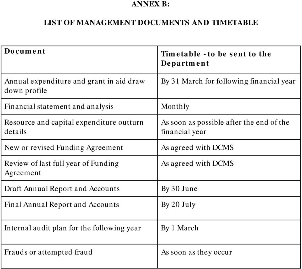 Report and Accounts Timetable - to be sent to the Department By 31 March for following financial year Monthly As soon as possible after the end of the financial