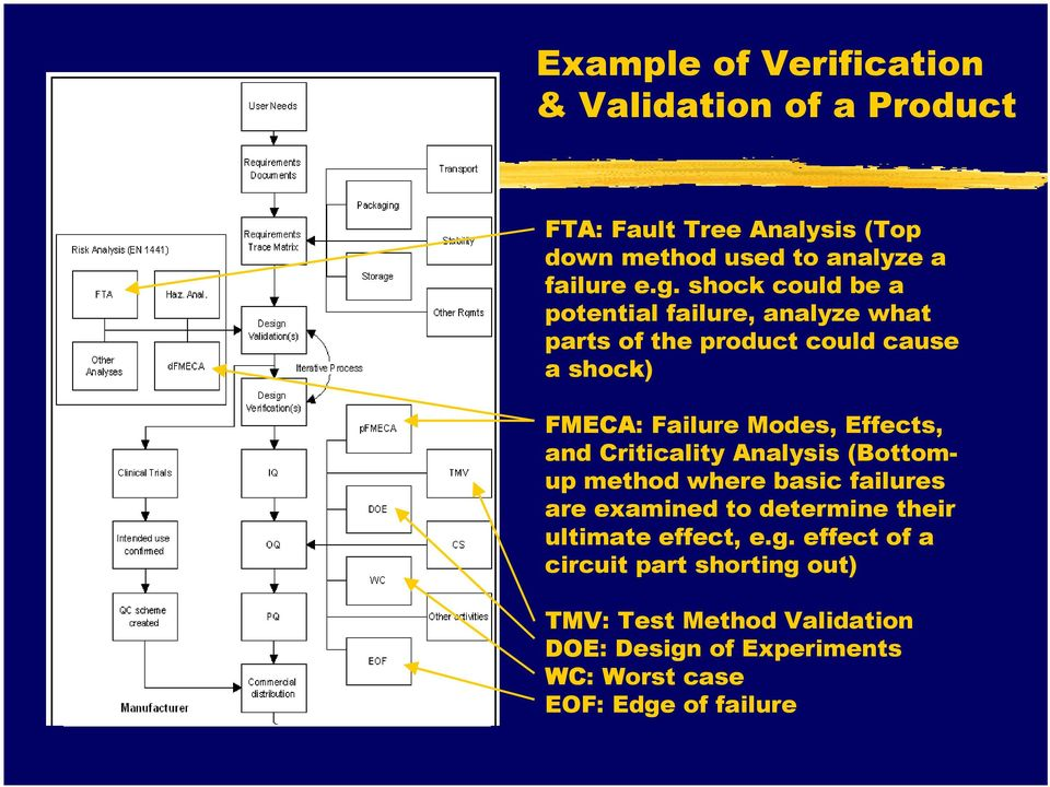 and Criticality Analysis (Bottomup method where basic failures are examined to determine their ultimate effect, e.g.