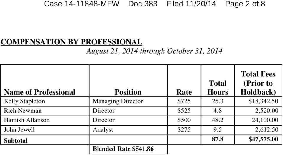 Stapleton Managing Director $725 25.3 $18,342.50 Rich Newman Director $525 4.8 2,520.