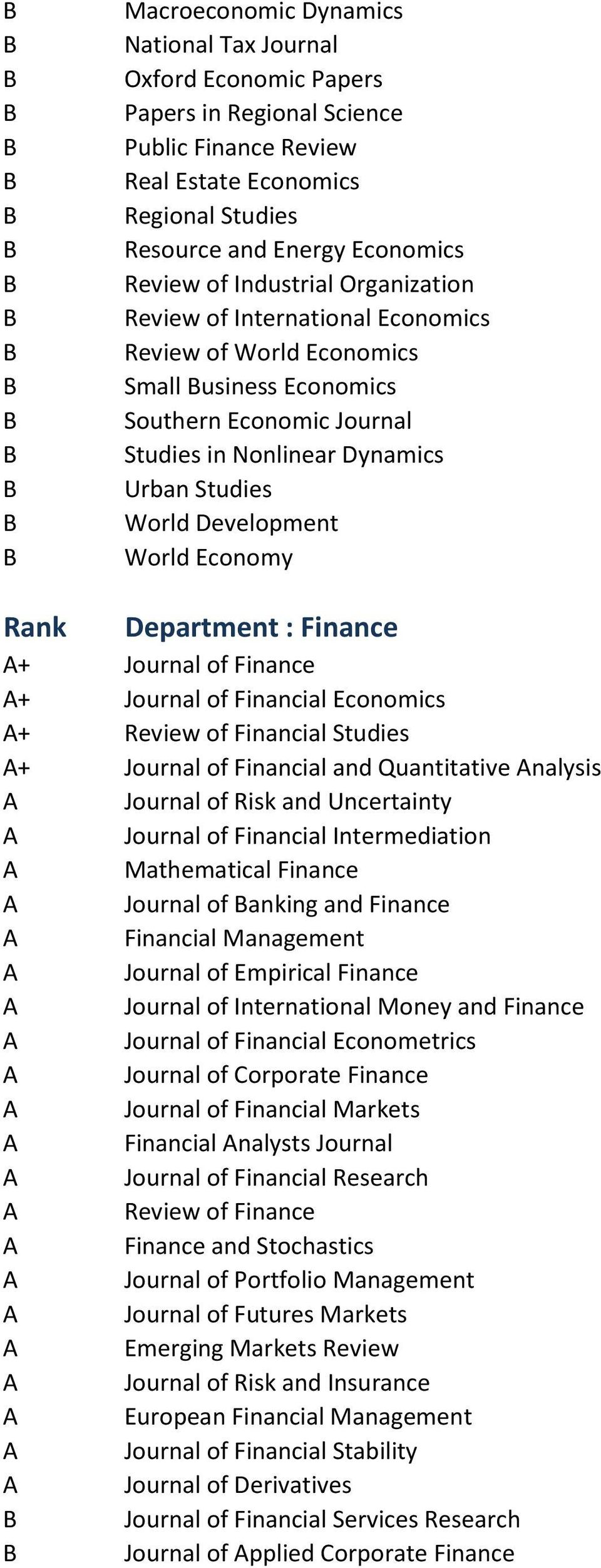 World Economy Rank Department : Finance + Journal of Finance + Journal of Financial Economics + Review of Financial Studies + Journal of Financial and Quantitative nalysis Journal of Risk and