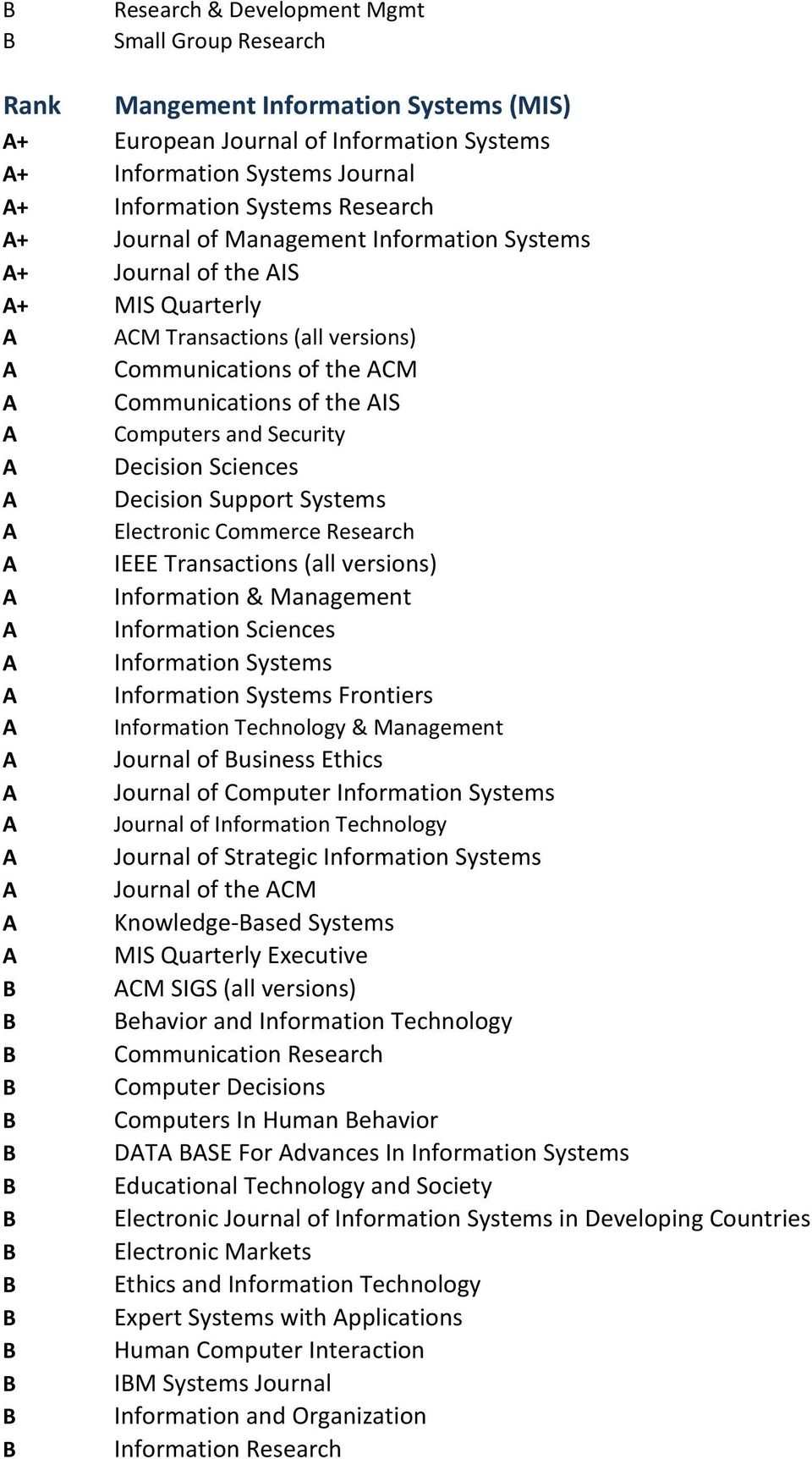 Decision Support Systems Electronic Commerce Research IEEE Transactions (all versions) Information & Management Information Sciences Information Systems Information Systems Frontiers Information
