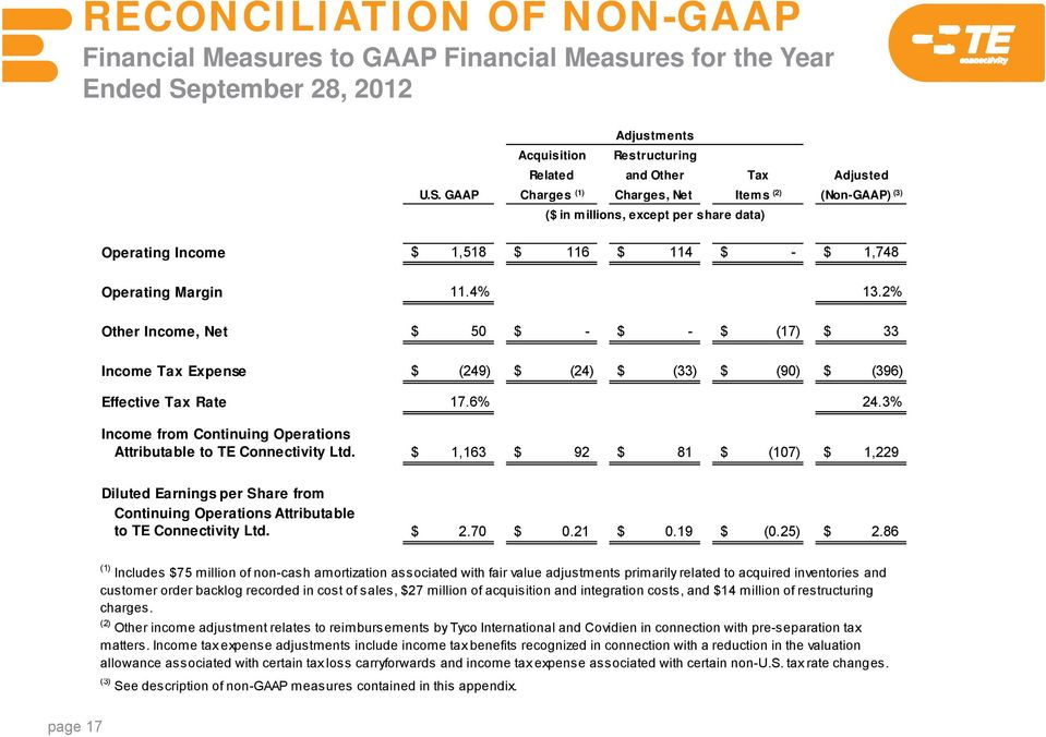 GAAP Charges (1) Charges, Net Items (2) (Non-GAAP) (3) ($ in millions, except per share data) Operating Income $ 1,518 $ 116 $ 114 $ - $ 1,748 Operating Margin 11.4% 13.