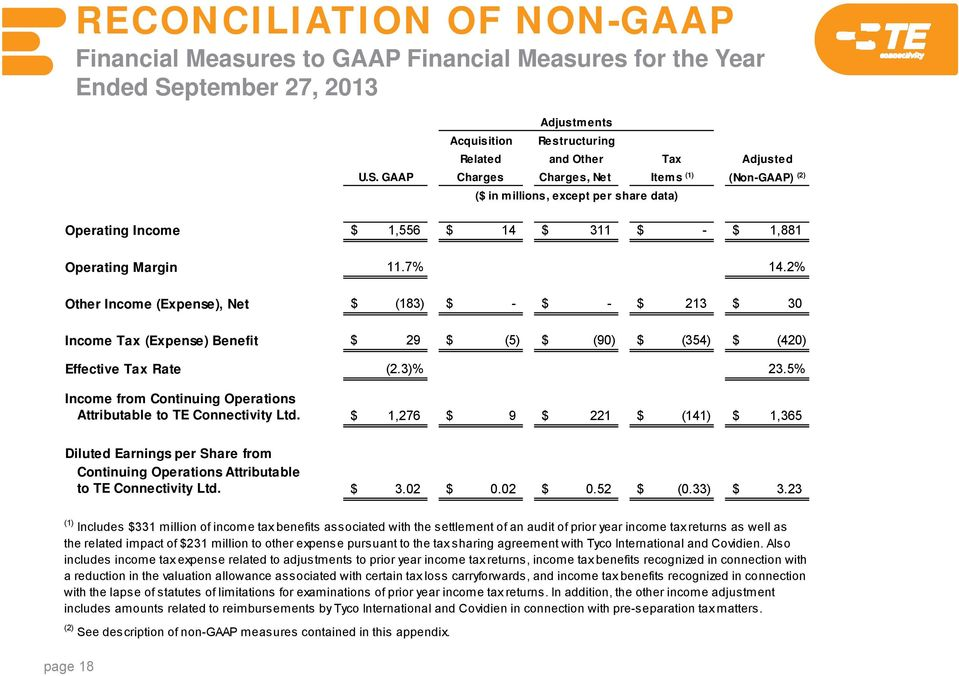 GAAP Charges Charges, Net Items (1) (Non-GAAP) (2) ($ in millions, except per share data) Operating Income $ 1,556 $ 14 $ 311 $ - $ 1,881 Operating Margin 11.7% 14.