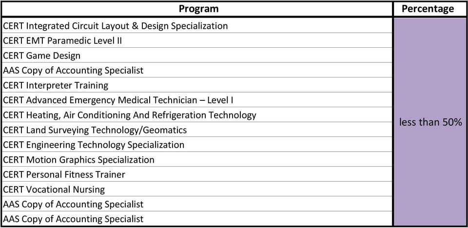 Conditioning And Refrigeration Technology CERT Land Surveying Technology/Geomatics CERT Engineering