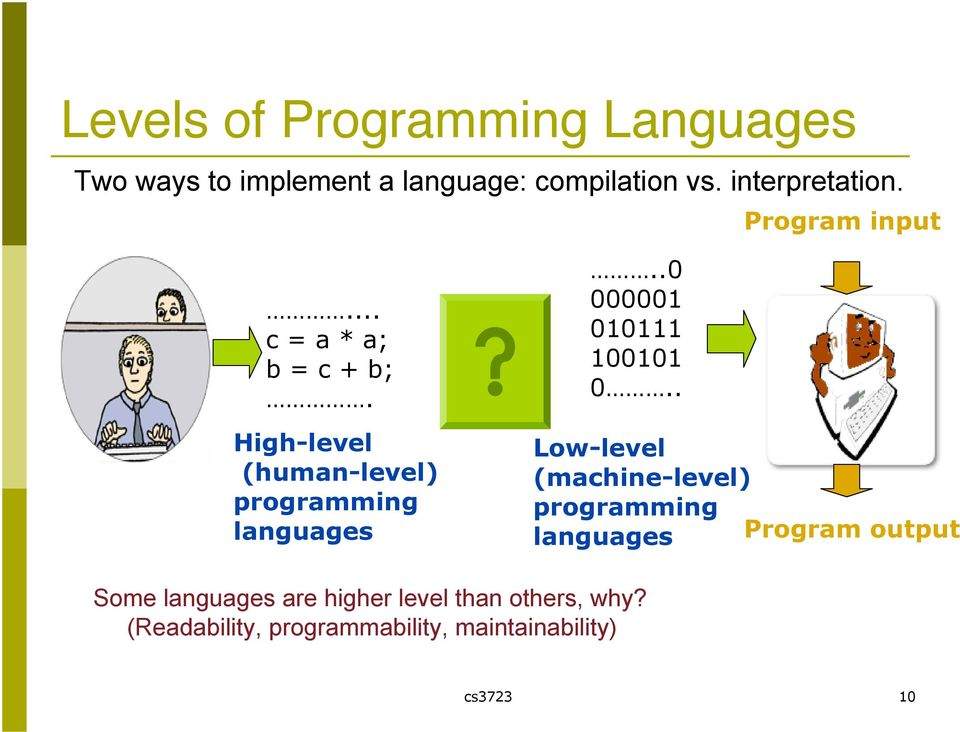 High-level (human-level) programming languages..0 000001 010111 100101 0.