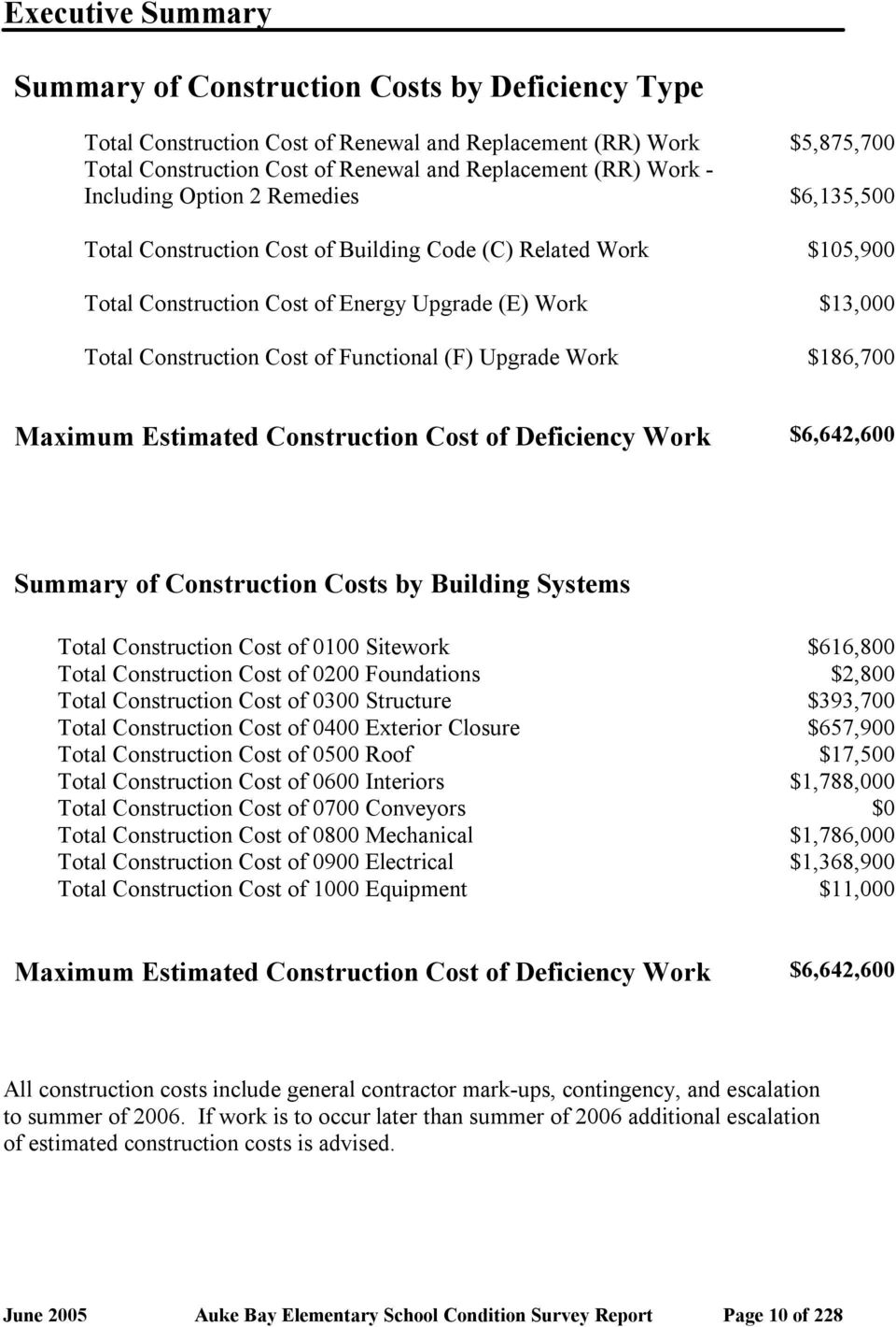 Work $186,700 Maximum Estimated Construction Cost of Deficiency Work $6,642,600 Summary of Construction Costs by Building Systems Total Construction Cost of 0100 Sitework $616,800 Total Construction