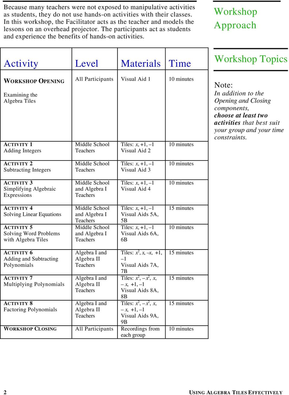 Workshop Approach Activity Level Materials Time Workshop Topics WORKSHOP OPENING Examining the Algebra Tiles ACTIVITY 1 Adding Integers All Participants Visual Aid 1 10 minutes Middle School Teachers