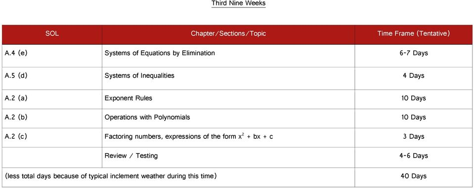 2 (a) Exponent Rules 10 Days A.2 (b) Operations with Polynomials 10 Days A.