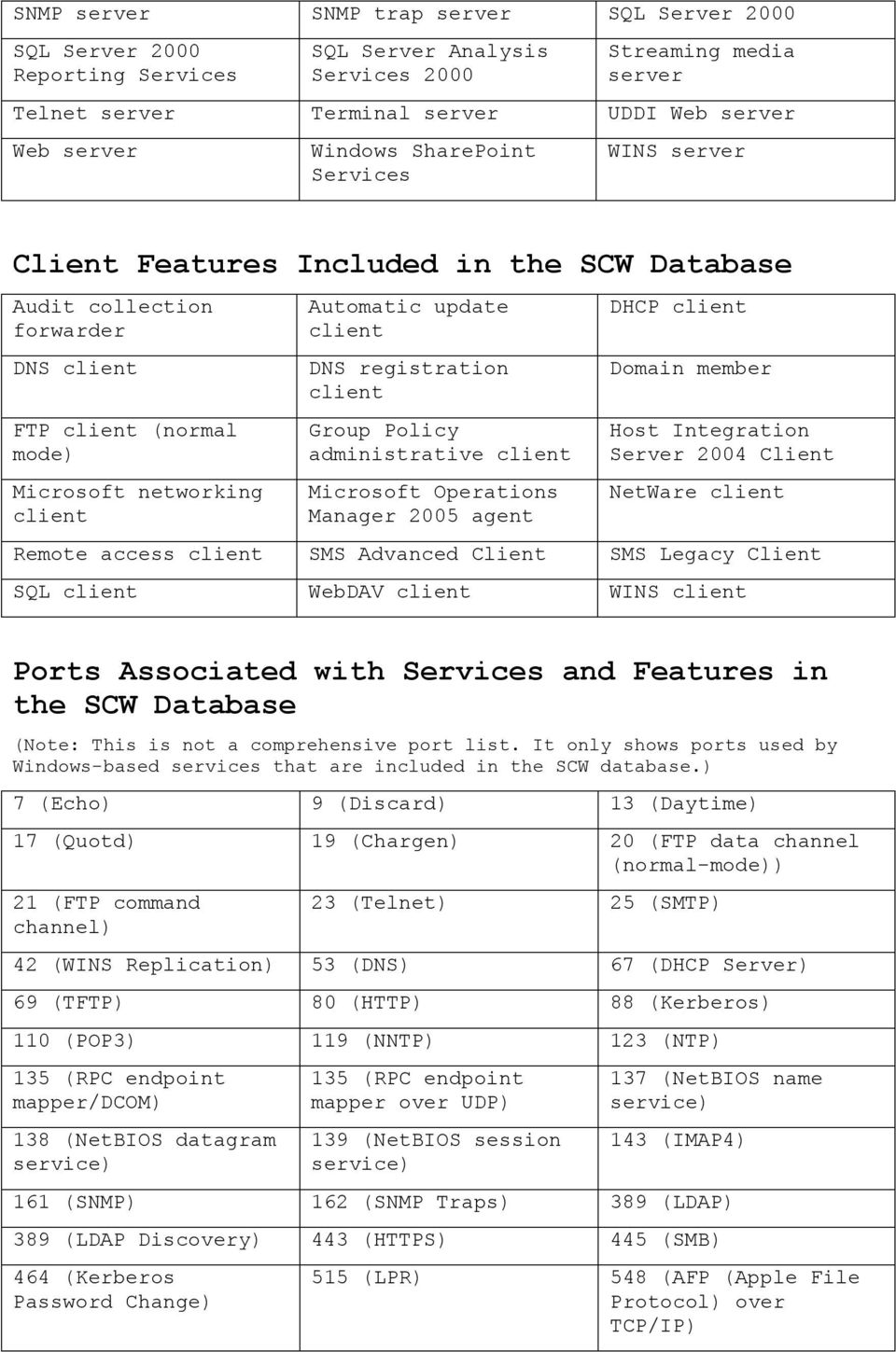 agent DHCP Domain member Server 2004 Client NetWare Remote access SMS Advanced Client SMS Legacy Client SQL WebDAV WINS Ports Associated with Services and Features in the SCW Database (Note: This is
