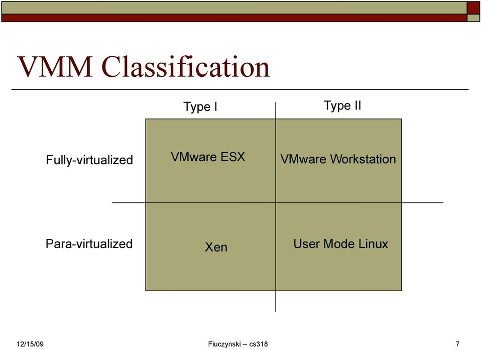 VMware ESX VMware Workstation