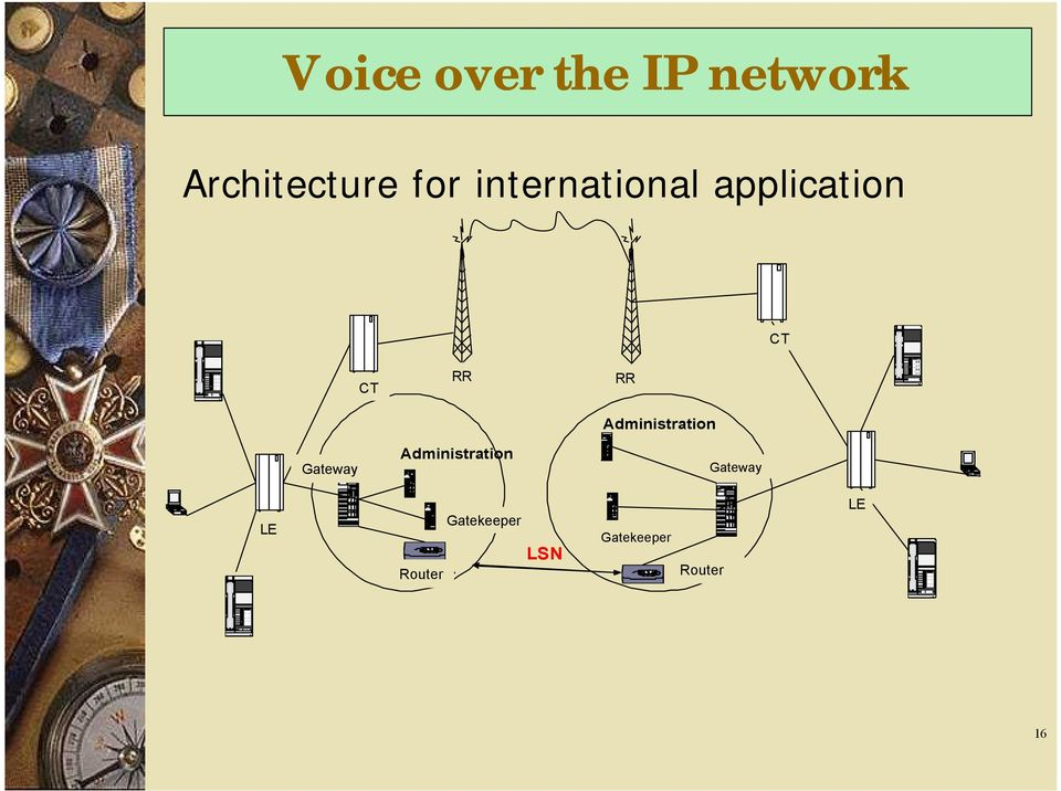 the IP network Architecture for international application CTI CT CTI CT FH RR RR FH Administration Passerelle Gateway