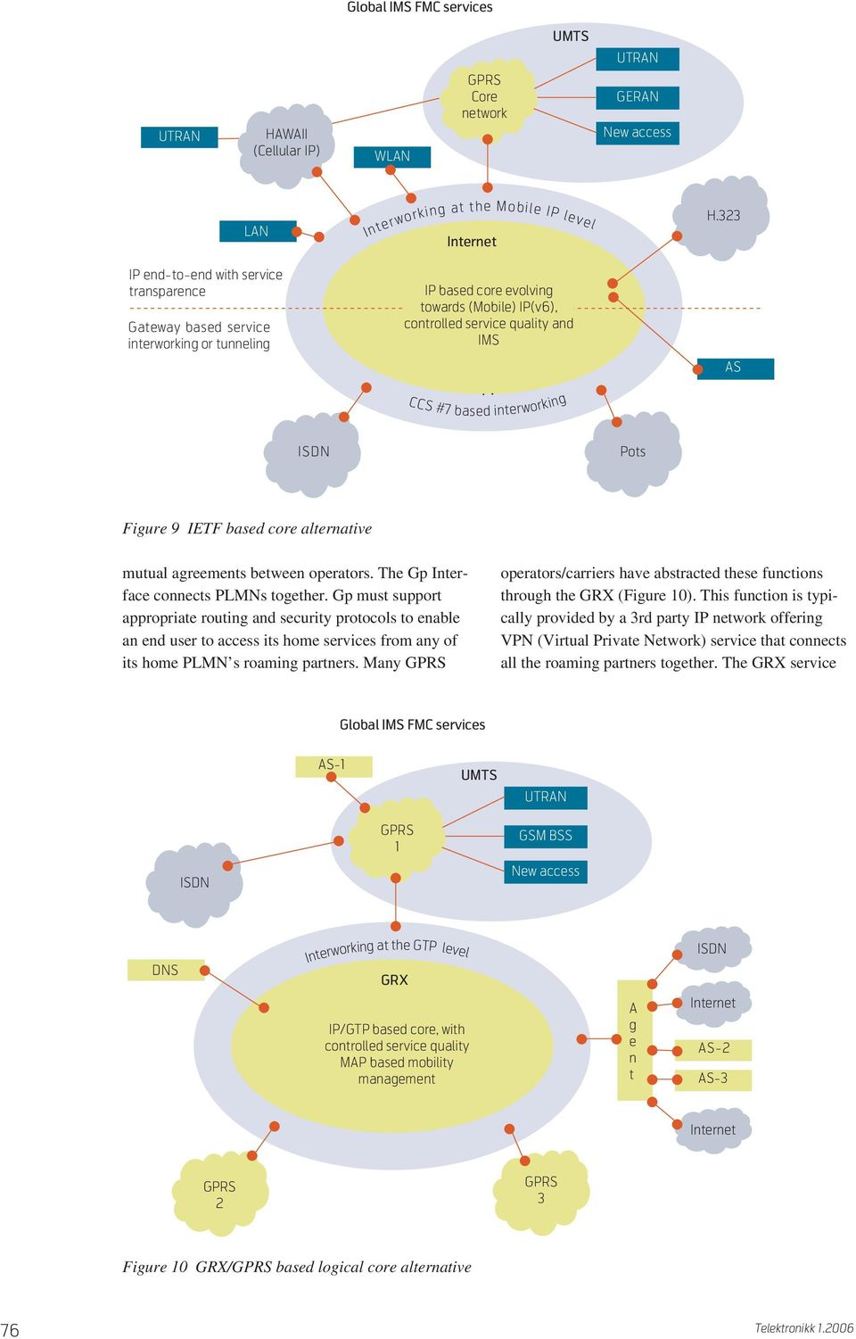323 AS CCS #7 based interworking ISDN Pots Figure 9 IETF based core alternative mutual agreements between operators. The Gp Interface connects PLMNs together.