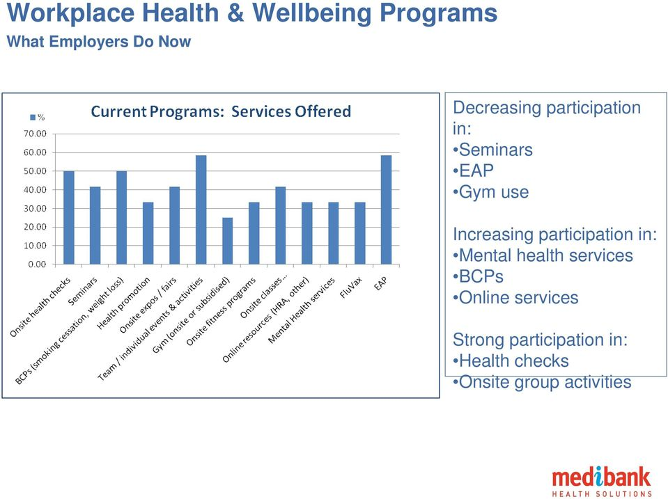 participation in: Mental health services BCPs Online services
