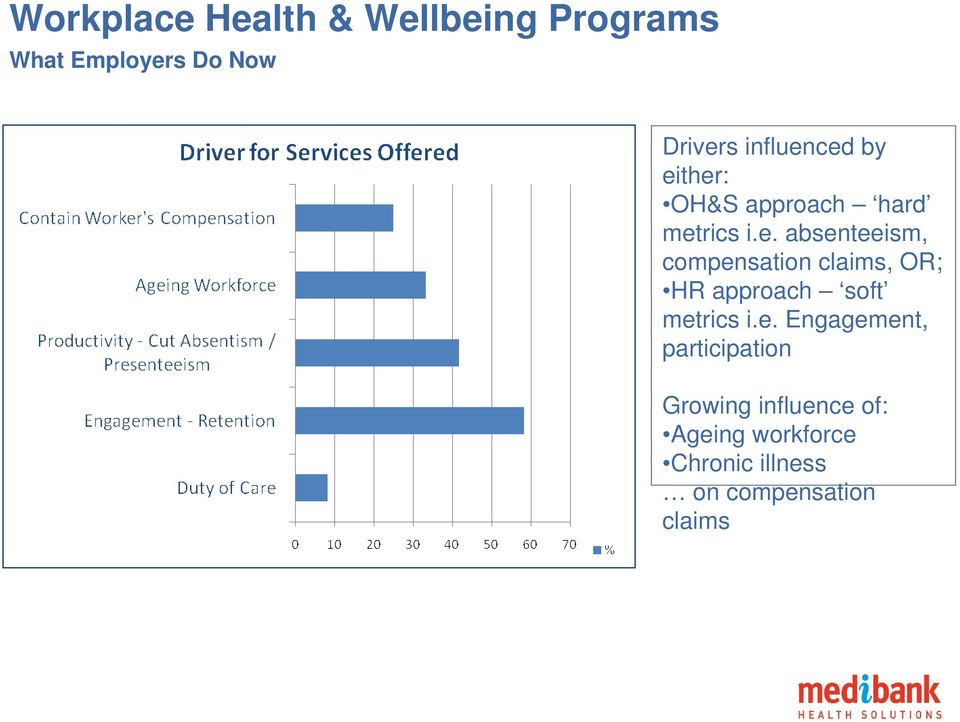 e. Engagement, participation Growing influence of: Ageing workforce