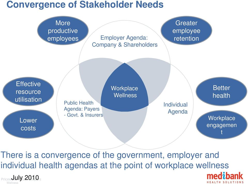 & Insurers Workplace Wellness Individual Agenda Better health Workplace engagemen t There is a convergence of