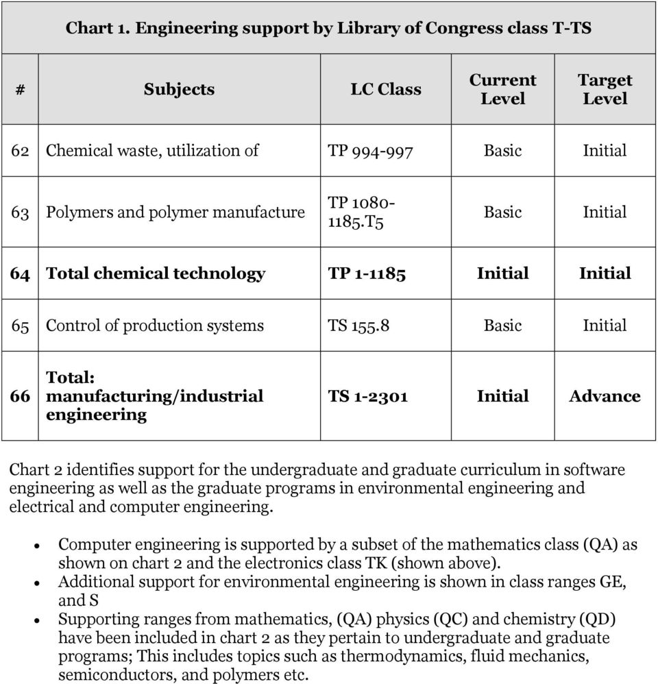 8 Basic 66 Total: manufacturing/industrial engineering TS 1-2301 Advance Chart 2 identifies support for the undergraduate and graduate curriculum in software engineering as well as the graduate