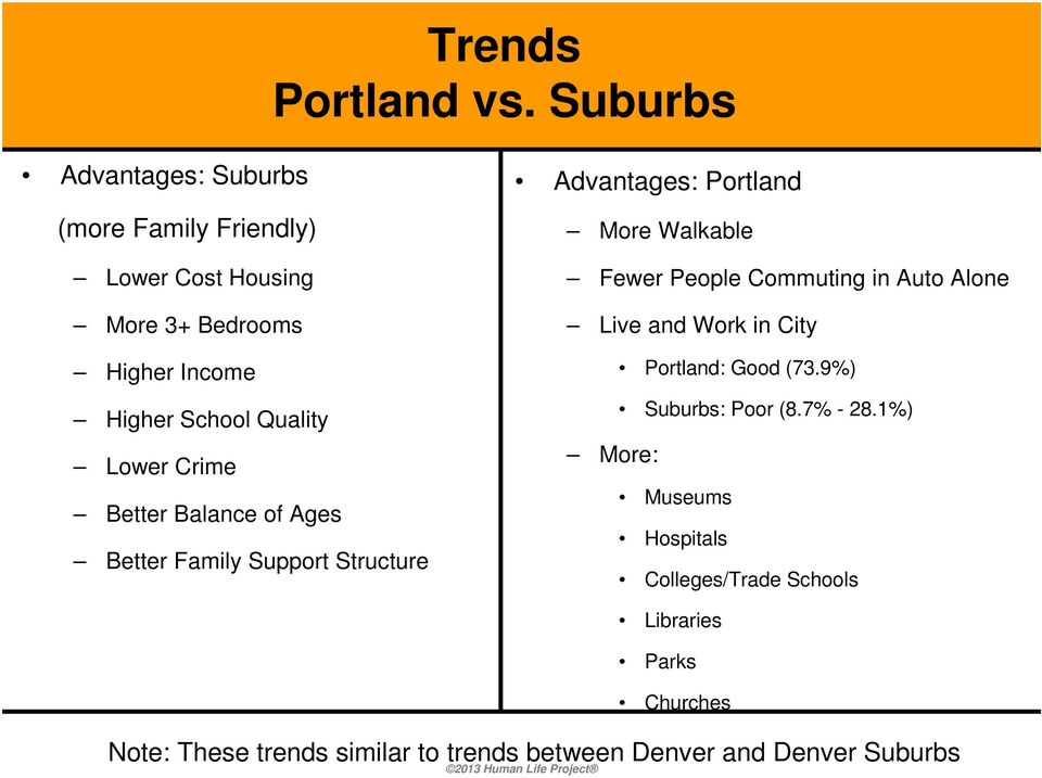 Lower Crime Better Balance of Ages Better Family Support Structure Advantages: Portland More Walkable Fewer People Commuting
