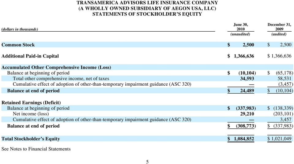 $ (10,104) $ (65,178) Total other comprehensive income, net of taxes 34,593 58,531 Cumulative effect of adoption of other-than-temporary impairment guidance (ASC 320) (3,457) Balance at end of period