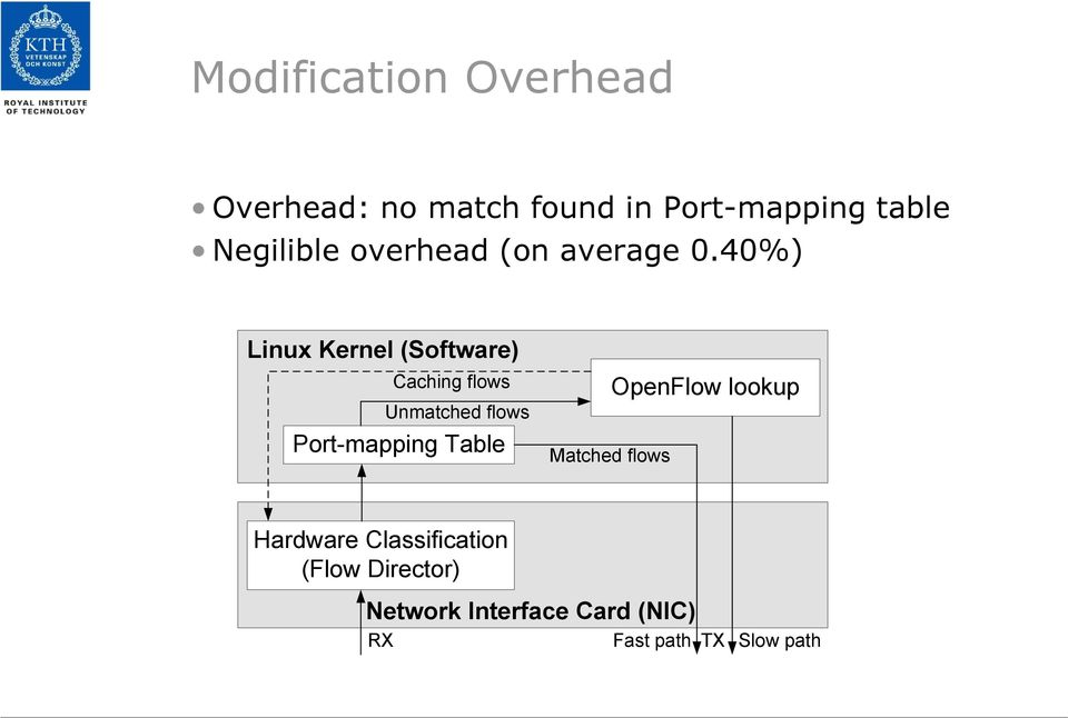 40%) Linux Kernel (Software) Caching flows Unmatched flows Port-mapping