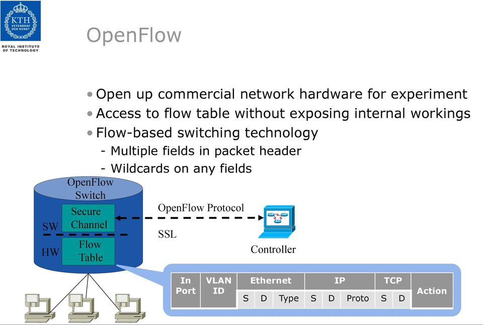 packet header - Wildcards on any fields OpenFlow Switch Secure OpenFlow Protocol