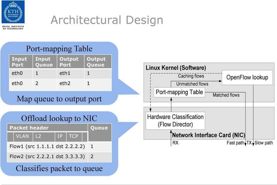 lookup Offload lookup to NIC Packet header Queue VLAN L2 IP TCP Flow1 (src 1.1.1.1 dst 2.2.2.2) 1 Flow2 (src 2.2.2.1 dst 3.