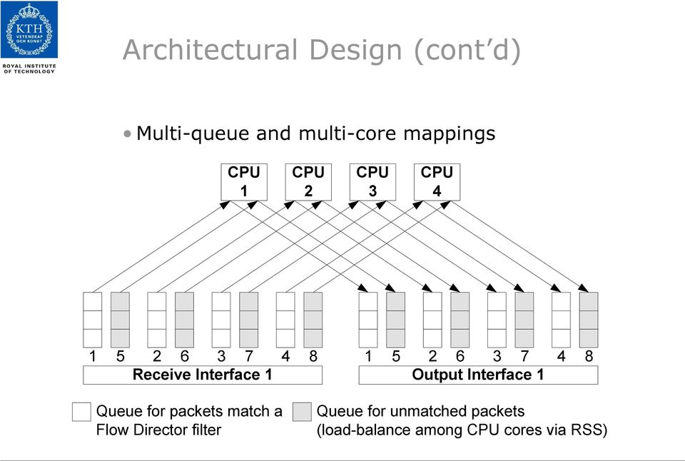 Interface 1 Output Interface 1 Queue for packets match a Flow