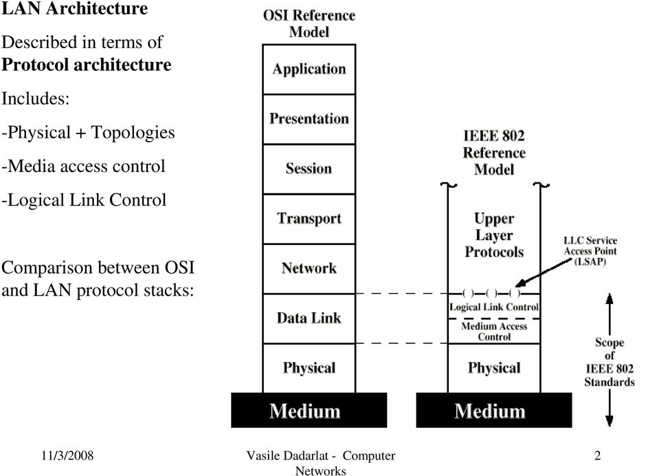 Topologies -Media access control -Logical Link