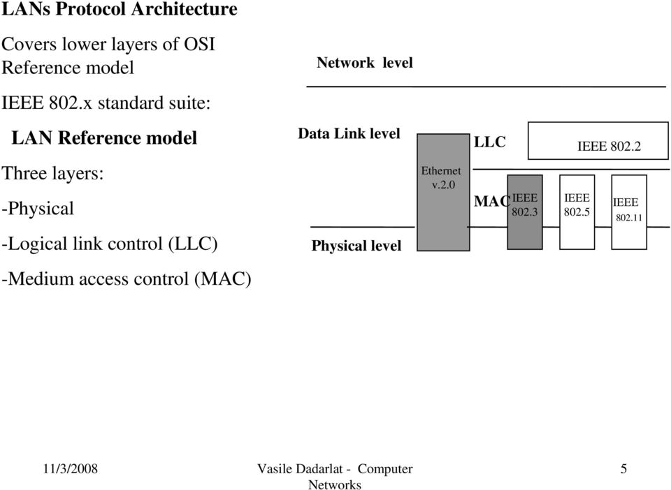 x standard suite: LAN Reference model Data Link level LLC IEEE 802.