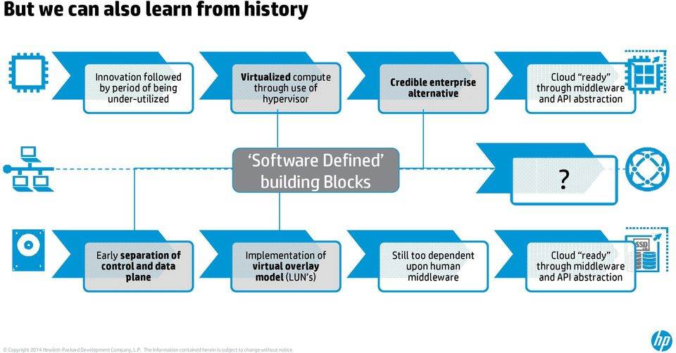 Software Defined building Blocks?