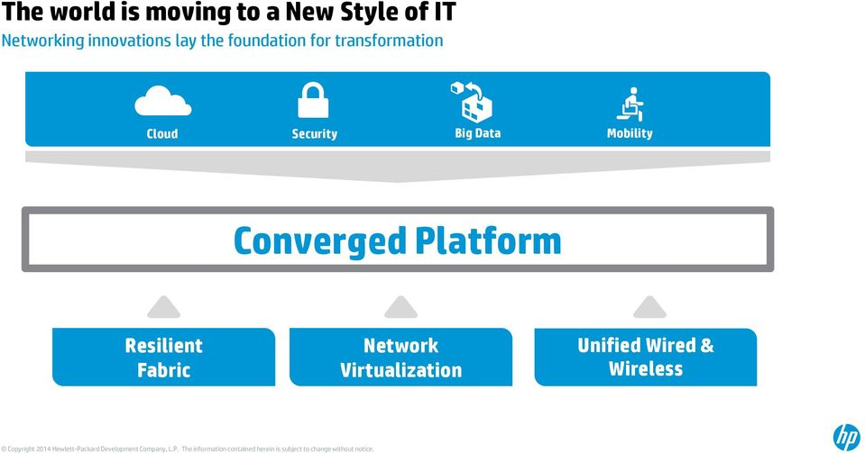 Cloud Security Big Data Mobility Converged Platform