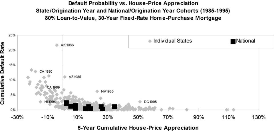 80% Loan-to-Value, 30-Year Fixed-Rate Home-Purchase Mortgage Cumulative Default Rate 25% 20% 15%