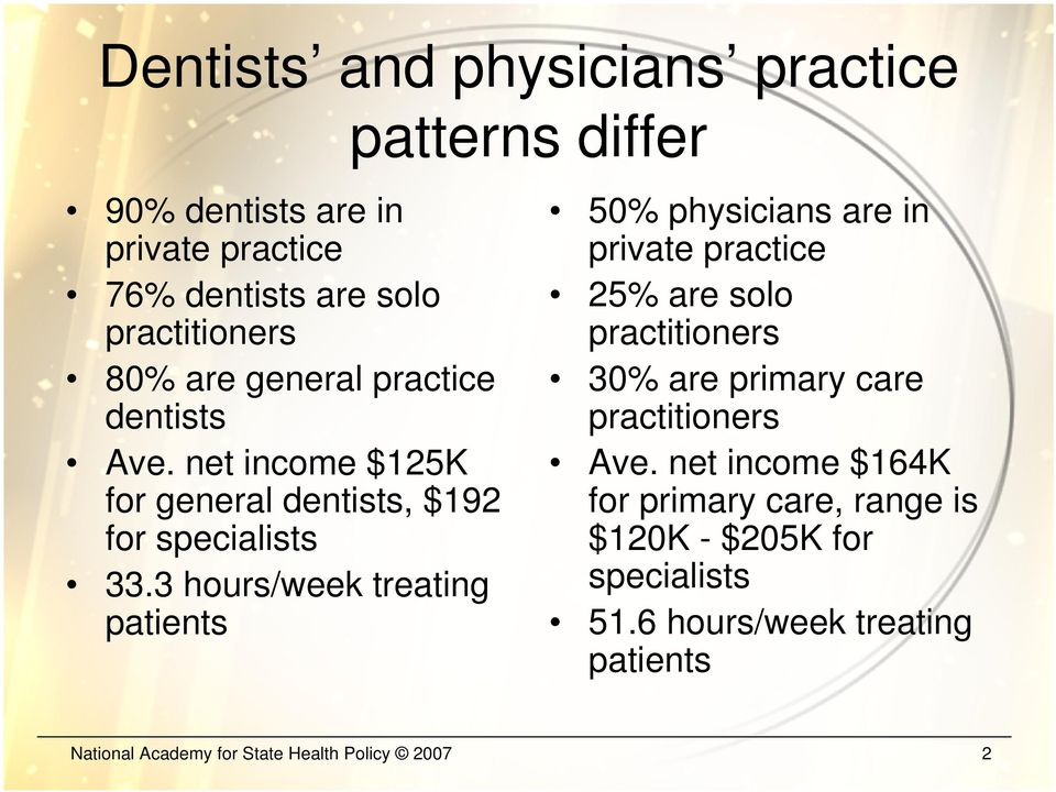 3 hours/week treating patients 50% physicians are in private practice 25% are solo practitioners 30% are primary care