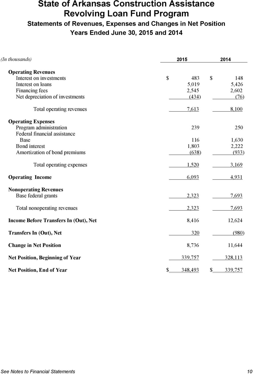 1,803 2,222 Amortization of bond premiums (638) (933) Total operating expenses 1,520 3,169 Operating Income 6,093 4,931 Nonoperating Revenues Base federal grants 2,323 7,693 Total nonoperating