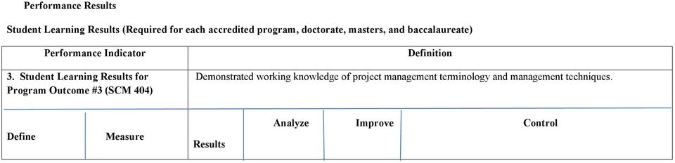Student Learning for Program Outcome #3 (SCM 404) knowledge of