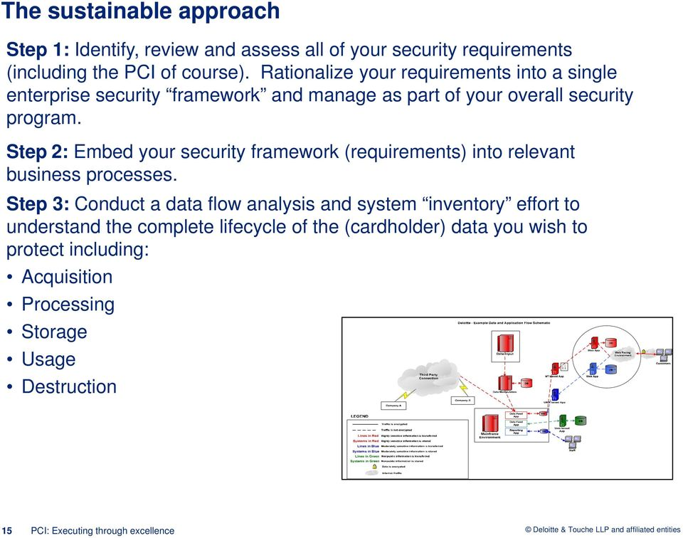 Step 2: Embed your security framework (requirements) into relevant business processes.