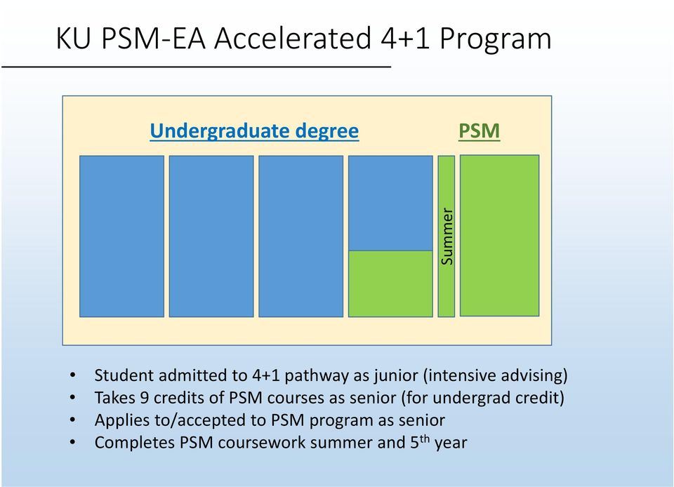 credits of PSM courses as senior (for undergrad credit) Applies