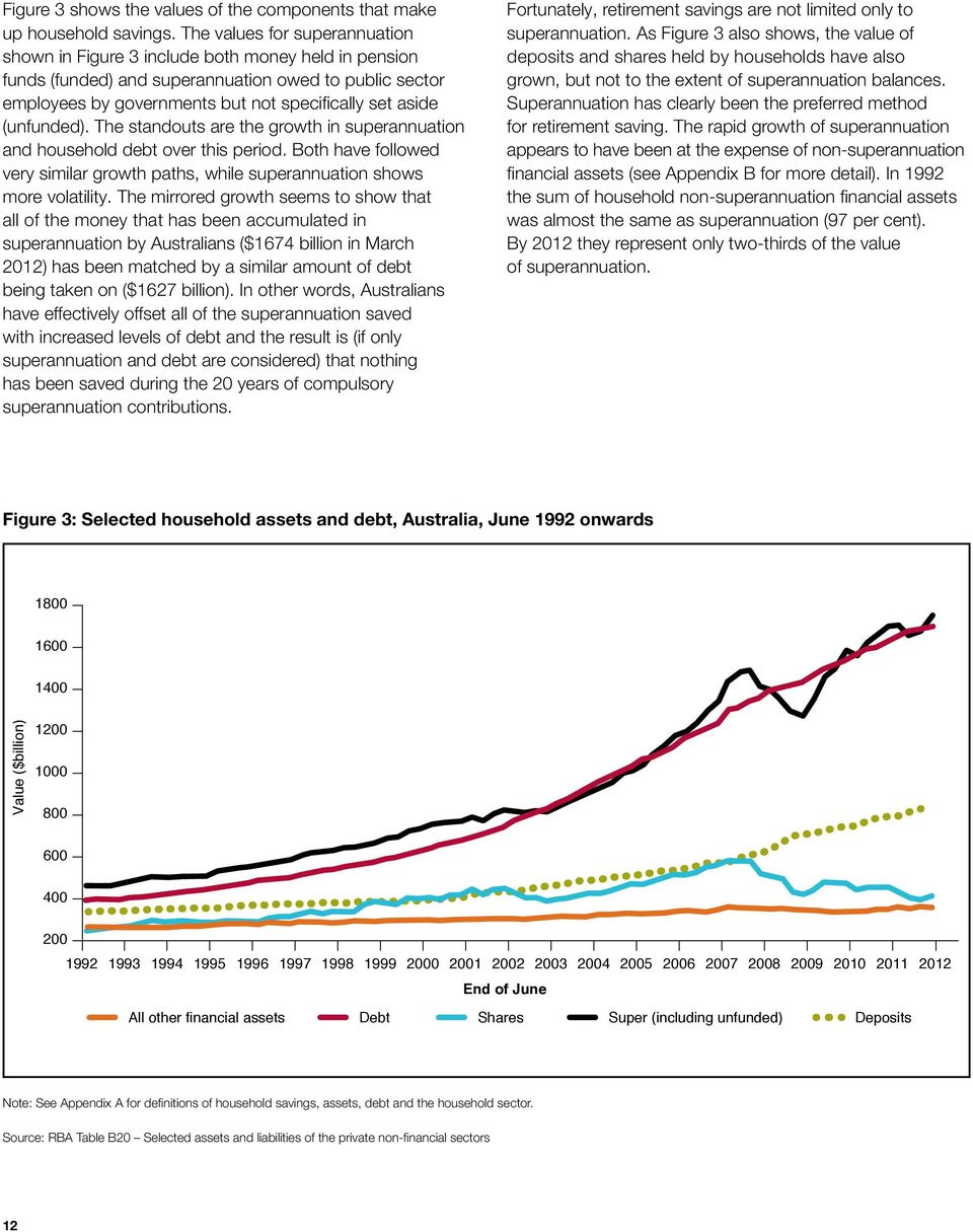 (unfunded). The standouts are the growth in superannuation and household debt over this period. Both have followed very similar growth paths, while superannuation shows more volatility.