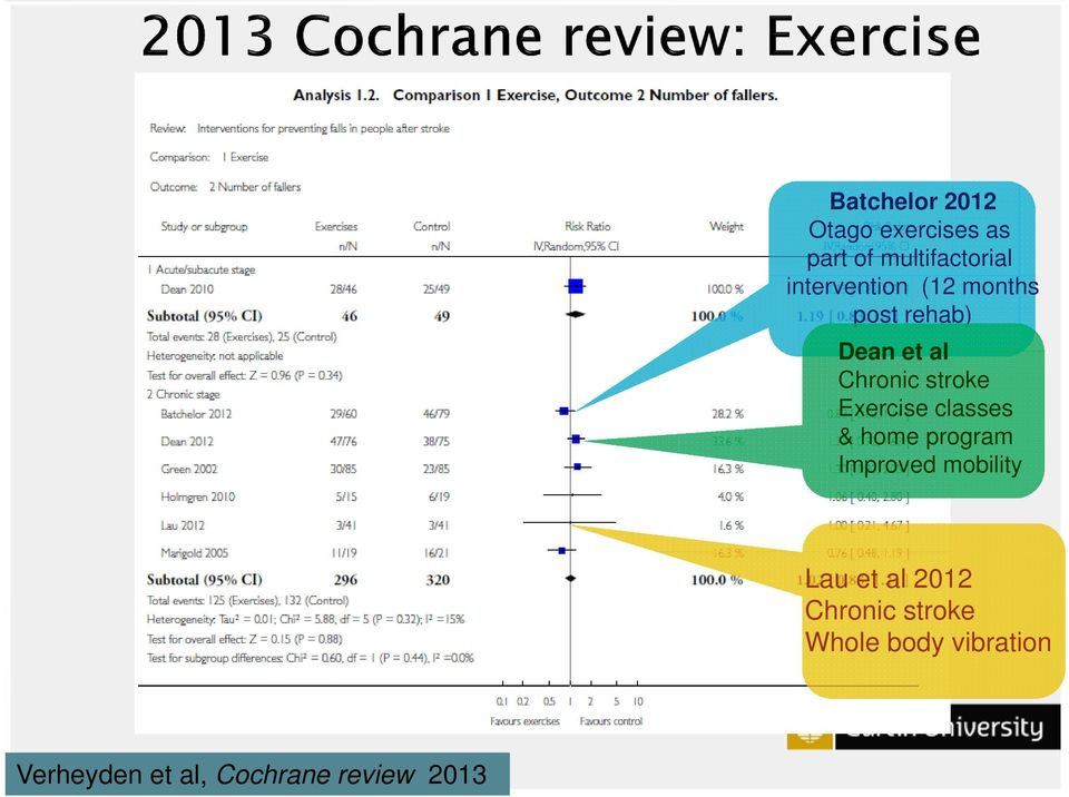 Exercise classes & home program Improved mobility Lau et al 2012
