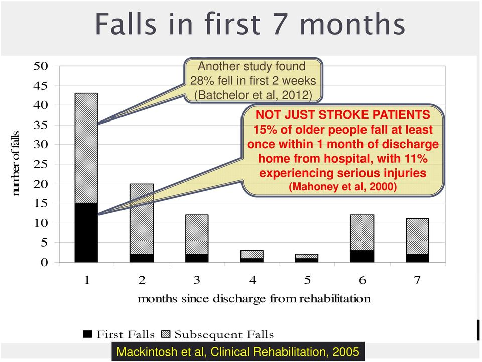discharge home from hospital, with 11% experiencing serious injuries (Mahoney et al, 2000) 1 2 3 4 5 6 7 months