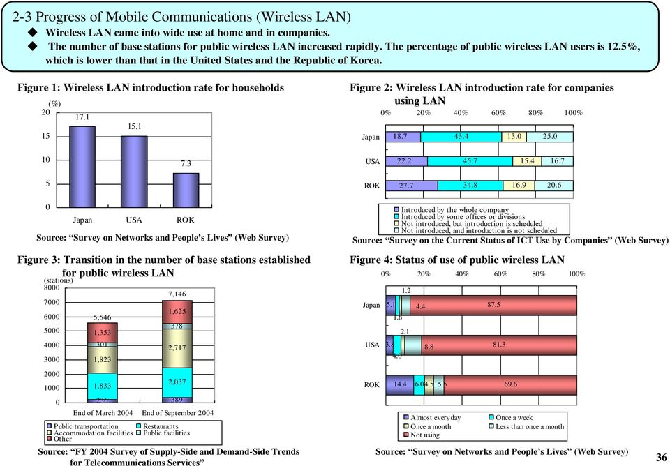 1 15 Figure 2: Wireless LAN introduction rate for companies using LAN 18.7 43.4 13. 25. 1 7.3 22.2 45.7 15.4 16.7 5 27.7 34.8 16.9 2.