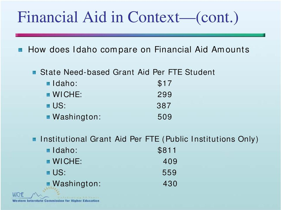 Grant Aid Per FTE Student Idaho: $17 WICHE: 299 US: 387 Washington: