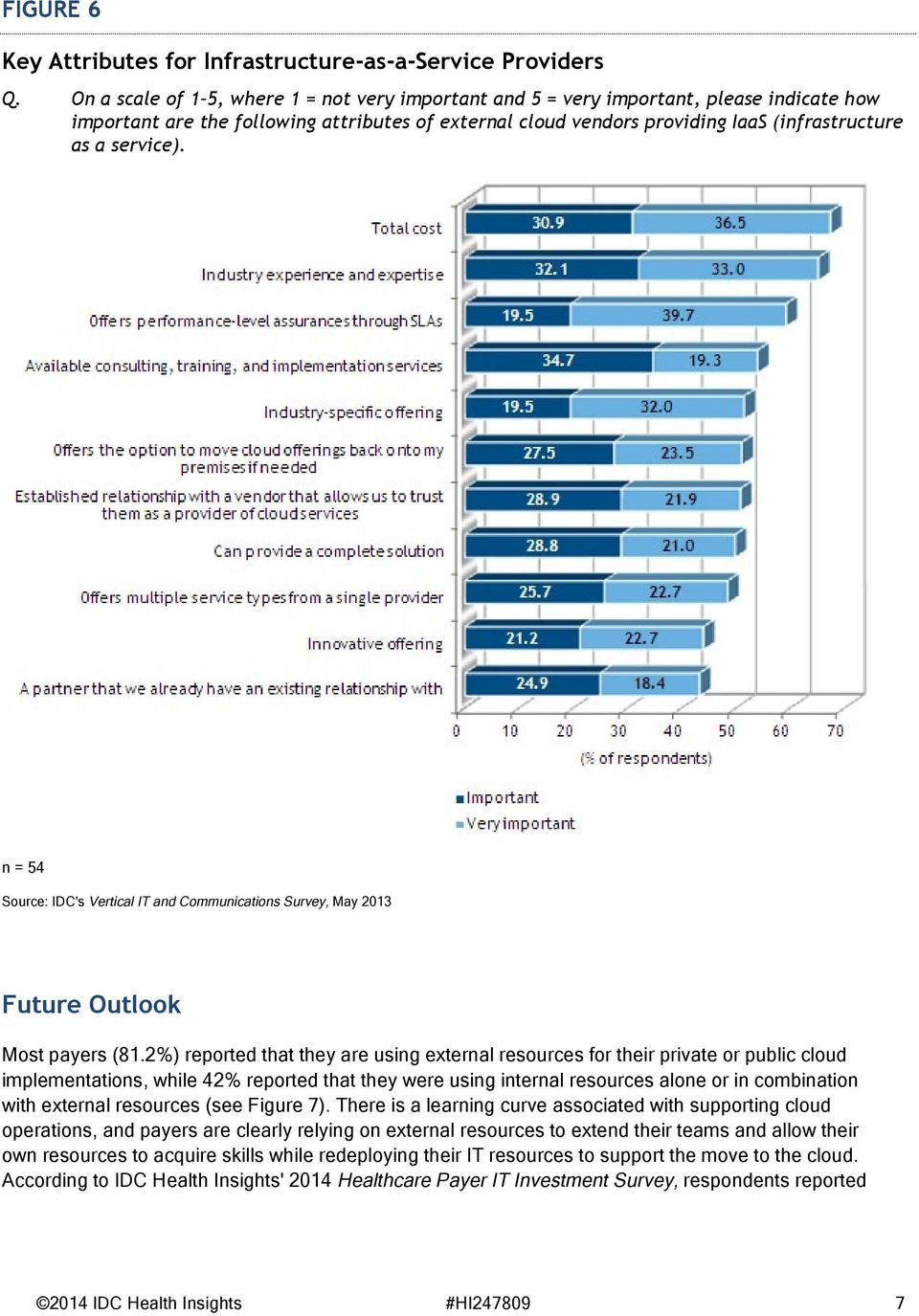 service). n = 54 Source: IDC's Vertical IT and Communications Survey, May 2013 Future Outlook Most payers (81.