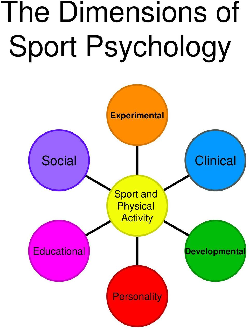 Clinical Sport and Physical