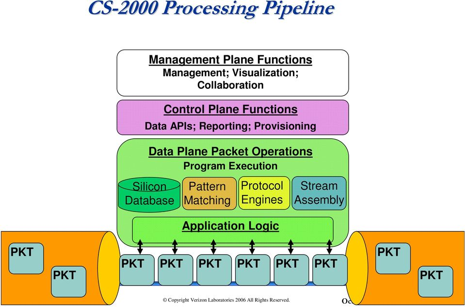 Plane Packet Operations Program Execution Silicon Database Pattern Matching