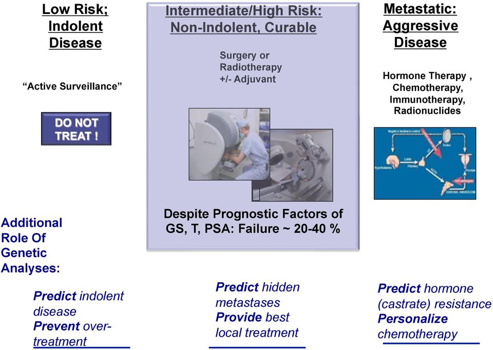 Genetic Analyses: Predict indolent disease Prevent overtreatment Despite Prognostic Factors of GS, T, PSA: Failure ~