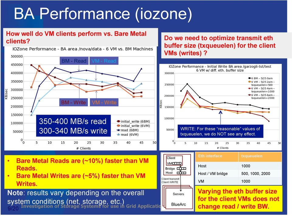 350-400 MB/s read 300-340 MB/s write WRITE: For these reasonable values of txqueuelen, we do NOT see any effect.