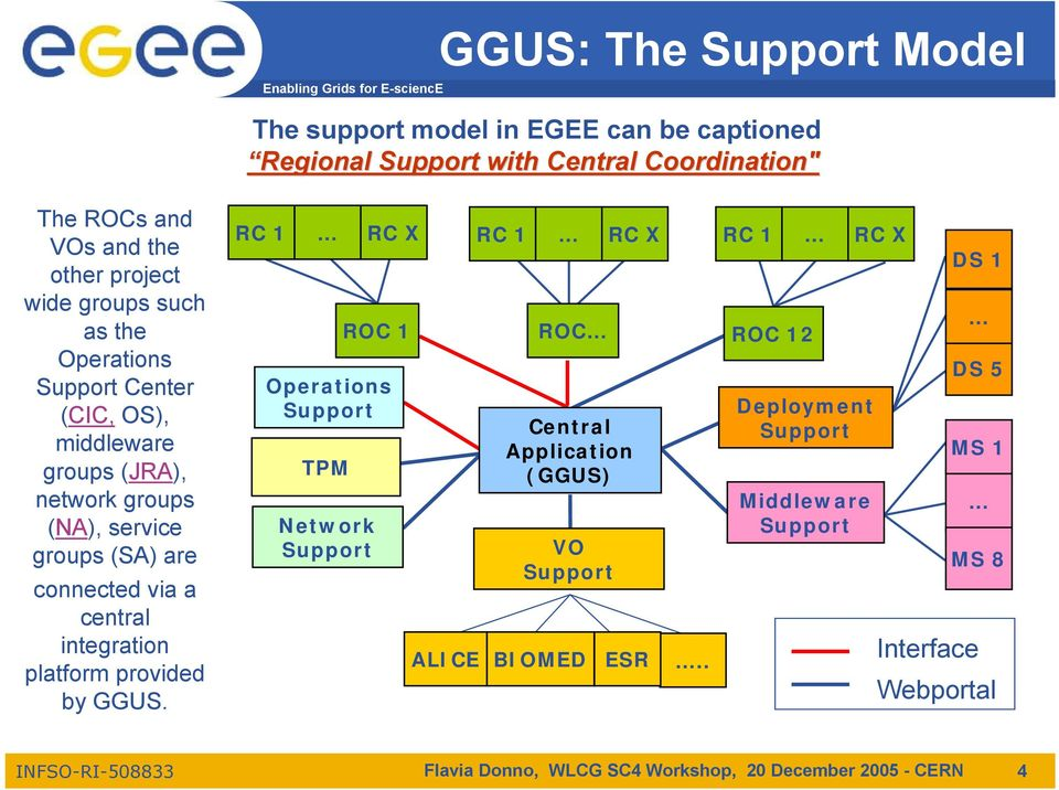 integration platform provided by GGUS. RC 1 Operations TPM Network RC X Central Application (GGUS) BIOMED ESR.